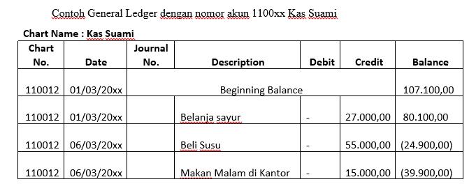 laporan keuangan keluarga - general ledger kas suami