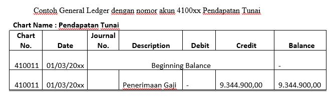 laporan keuangan keluarga - general ledger pendapatan tunai