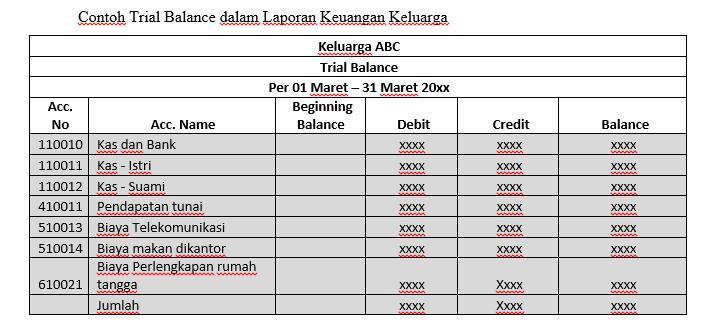 laporan keuangan keluarga - trial balance
